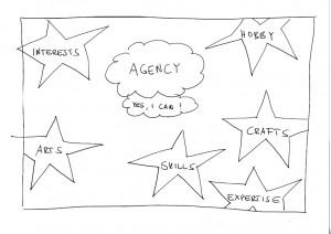 Handlungskompetenzen - Agency (Seipold 2014)