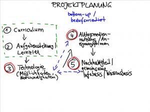Planung von M-Learning-Szenarien (Seipold 2014)
