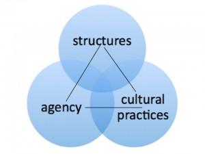 Hauptkomponenten der Soziokulturellen Ökologie Mobilen Lernens (Pachler et al. 2010)