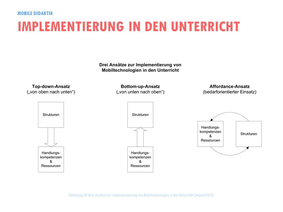 Drei Ansätze zur Implementierung von Mobiltechnologien in den Unterricht (Seipold 2012).